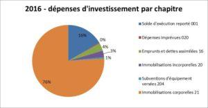 dep invest commune
