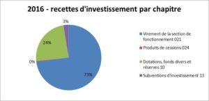 rec invest commune